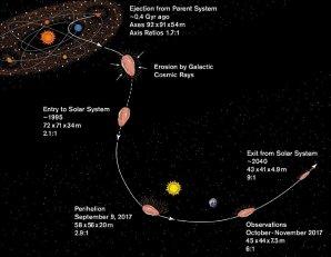 Pravděpodobná historie objektu 1I/´Oumuamua: mateřský planetární systém opustil zhruba před 400 milióny roků. Během cesty do Sluneční soustavy bylo těleso podrobeno erozi kosmickými paprsky. Při průletu Sluneční soustavou se těleso přiblížilo na malou vzdálenost ke Slunci 9. 9. 2017, objeveno bylo 19. října 2017. Autor: S. Selkirk/Arizona State University