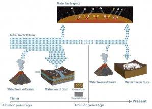 Procesy, které vedly ke ztrátě vody na planetě Mars Autor: Caltech