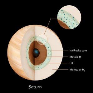 Nitro Saturnu se stabilní rozvrstvenou héliovou nerozpustnou vrstvou (Helium Insoluble Layer – HIL) Autor: Yi Zheng (HEMI/MICA Extreme Arts Program)