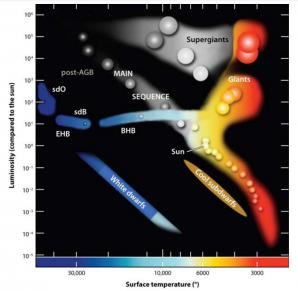 Schématický Hertzsprungův-Russelův diagram s vyznačením polohy sdB hvězd na extrémní horizontální větvi (EHB). Pro srovnání naše Slunce (Sun) najdeme na hlavní posloupnosti (main sequence). Staré hvězdy jsou ve stádiích červených obrů (red giants). Konečným stádiem vývoje sdB hvězd budou bílí trpaslíci (white dwarfs).