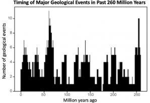 Globální geologické události jsou seskupeny do pulzů opakujících se za 27,5 miliónu roků Autor: Rampino et al., Geoscience Frontiers
