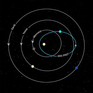 Dráha asteroidu 2021 PH27 promítnutá do roviny ekliptiky Autor: Katherine Cain and Scott Sheppard, courtesy of the Carnegie Institution for Science