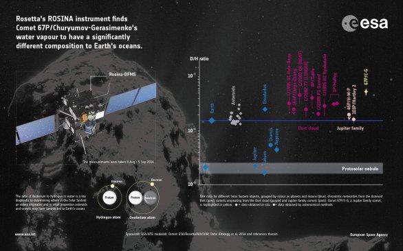 Izotopové složení vody v kometě 67P Churyumov-Gerasimenko Autor: ESA
