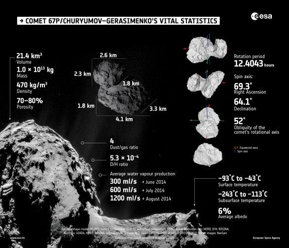 Dutá kometa 67P Churyumov-Gerasimenko Autor: ESA