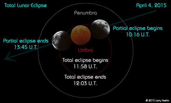 Průběh zatmění Měsíce 4. dubna 2015 v zemském stínu. Časové údaje jsou v UT. Autor: Larry Koehn.