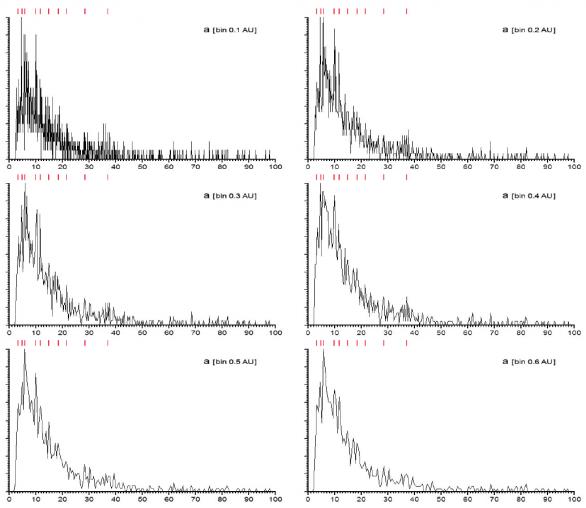 Histogram rozdělení velkých poloos krátkoperiodické složky (a Autor: Roman Piffl