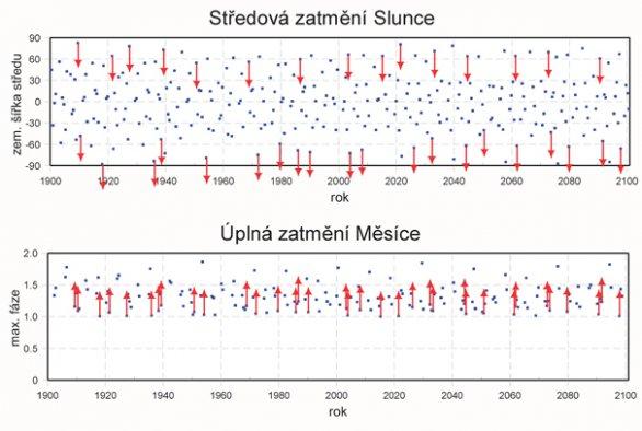 Středová zatmění Slunce a úplná zatmění Měsíce mezi lety 1900 - 2100. Autor: Jan Vondrák