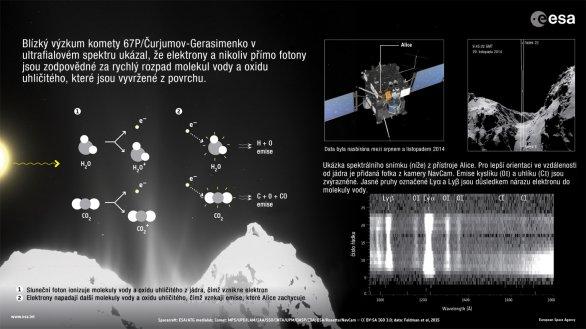 Nově objevené procesy v atmosféře komety 67P Autor: ESA, překlad Dušan Majer.