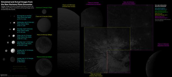Simulace detailů, které můžeme očekávat na snímcích New Horizons (13.7.2015) Autor: NASA/JHUAPL/SWRI