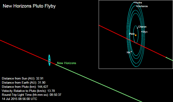 Diagram znázorňuje trajektorii New Horizons soustavou Pluta. Autor: NASA/JHUAPL/SWRI