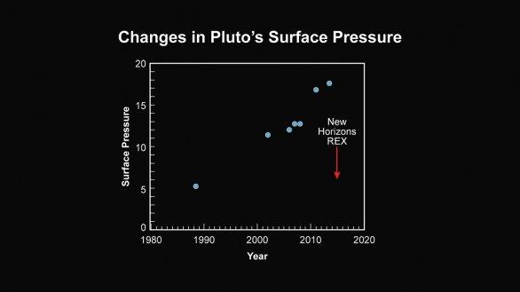 Změny atmosférického tlaku na povrchu Pluta Autor: NASA/JHUAPL/SWRI