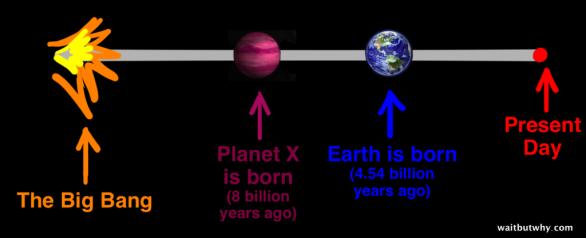 Velký třesk - Zrod Planety X (před 8 miliardami let) - Zrod Země (před 4,54 miliardami let) - Dnešek Autor: waitbutwhy.com