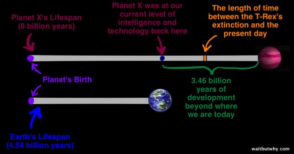 Život Planety X (8 miliard let) - Planeta X na našem nynějším stupni inteligence a technologií - 3,46 miliardy let vývoje k tomu, co máme my - doba mezi vyhynutím dinosaurů a dneškem - Doba existence Země (4,54 miliardy let) Autor: waitbutwhy.com