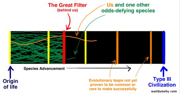 """Svislá červená čára je Veľký Filtr a svislé oranžové čáry jsou milníky, o kterých nevíme, do jaké míry """"filtrují"""" civilizáce Autor: waitbutwhy.com"""