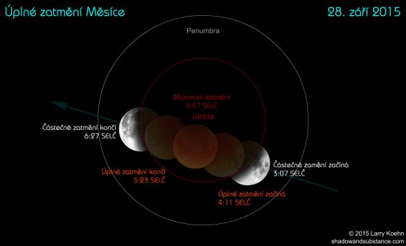 Průběh úplného zatmění Měsíce 28. září 2015 Autor: Larry Koehn