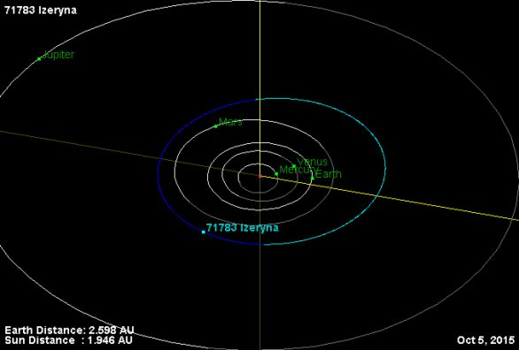 Dráha planetky Izeryna ve Sluneční soustavě Autor: NASA/JPL