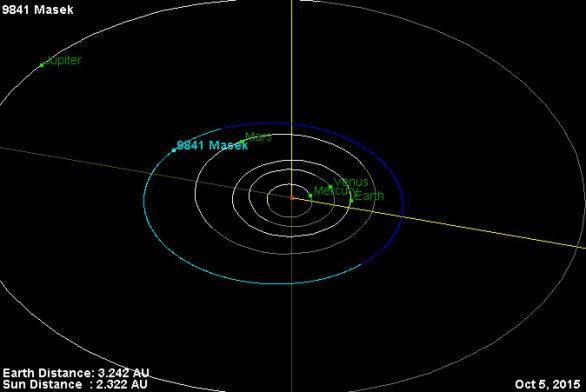 Dráha planetky Mašek ve Sluneční soustavě Autor: NASA/JPL