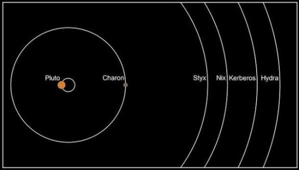Dráhy měsíců Pluta. Autor: NASA/JHUAPL/SWRI