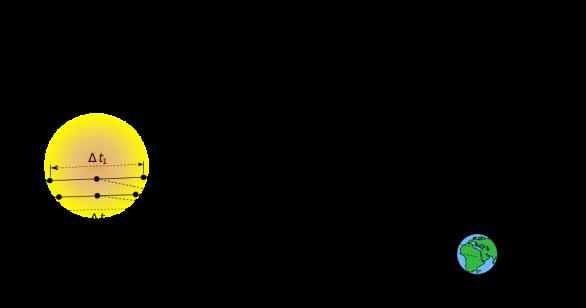 Měření paralaxy při přechodu Venuše přes Slunce Autor: Wikimedia Commons