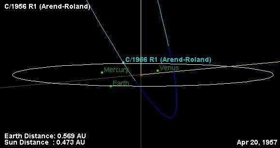 Dráha komety C/1956 R1 (Arend-Roland) skrz vnitřními částmi Sluneční soustavy