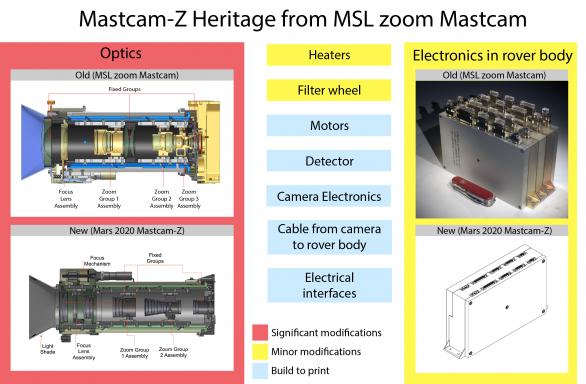 Co převzala MastcamZ z původní zoomovací Mastcam MSL/Curiosity. Červeně: velké rozdíly, žlutě malé rozdíly, modře prvky nutné zadat do výroby Autor: MSSS/ASU