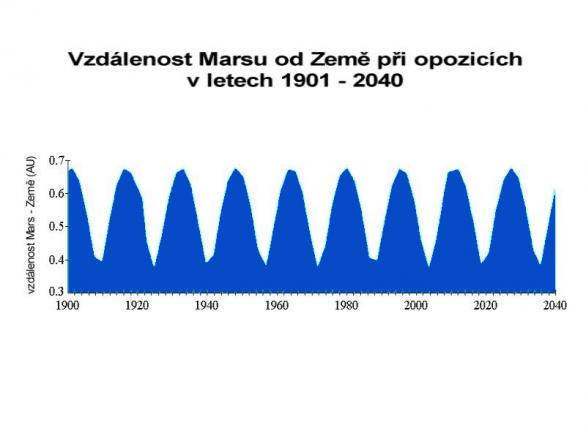 Kolísání vzdáleností Marsu od Země při opozicích mezi lety 1901-2040. Autor: Jan Veselý.