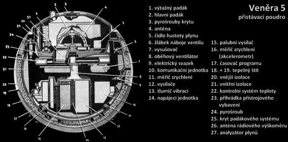 Veněra 5 - schéma přistávacího pouzdra Autor: Don P. Mitchell