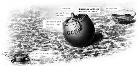 Veněra 8 po přistání, kresba Autor: NPO Lavočkin