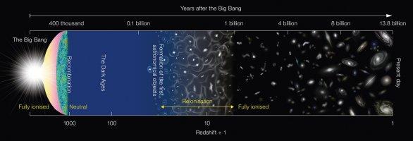 Diagram zachycuje hlavní historické okamžiky vývoje vesmíru od velkého třesku před 13,8 miliardami let. Autor: NAOJ