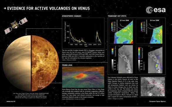 Sopečná činnost na Venuši. Souhrn podle poznatků Venus Express Autor: ESA