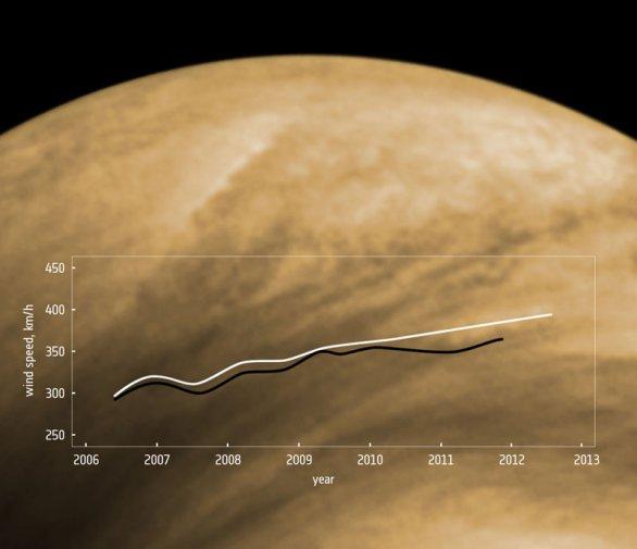 Průběh zvyšující se rychlosti větrů na Venuši Autor: ESA/Chatuncev