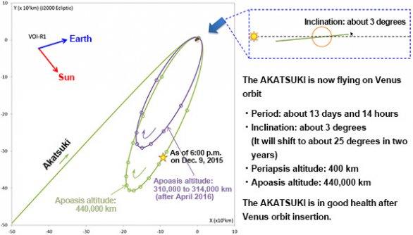 Oběžná dráha Akatsuki (k 9. 12. 2015) Autor: JAXA