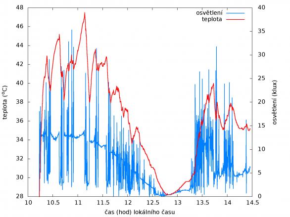 V grafu jsou zaneseny údaje z meteostanice snímající teplotu při prstencovém zatmění Slunce 1. září 2016 na Madagaskaru. Teplota i úroveň osvětlení kolísají vlivem přecházející oblačnosti i stínů od okolo procházejících návštěvníků. Minimum osvětlení nastalo ve 12:42 místního času, teplota ještě pár minut klesala. Čidlo teploty leželo na zemi, proto jsou hodnoty vysoké oproti teplotě vzduchu a vykazují setrvačnost. Autor: Stanislav Daniš.