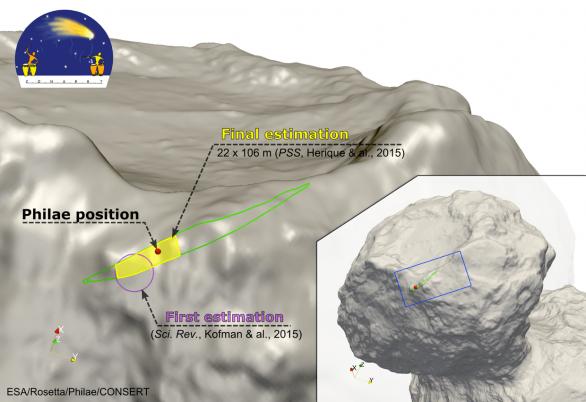 Lokace přistání Philae vyznačená na modelu s vyznačenou elipsou odhadu polohy z experimentu CONSERT Autor: elipsa: ESA/Rosetta/Philae/CONSERT; 3D model: ESA/Rosetta/MPS for OSIRIS Team MPS/UPD/LAM/IAA/SSO/IN