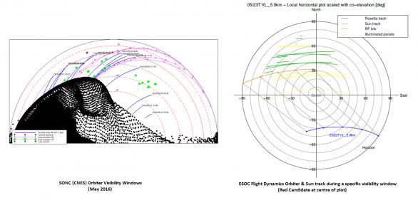 Dva různé pohledy na trajektorii Rosetty v závislosti na poloze landeru. Vlevo: Trajektorie Rosetty (modře) jak je vidět nad obzorem z pohledu antény Philae. Zeleně je vyznačen přímý výhled rádiové komunikace v listopadu 2014 a červnu/červenci 2015. Vpravo: Pozice landeru je uprostřed a nákres ukazuje výšku letu Rosetty nad místním obzorem Philae. Trajektorie oribteru je modře. Odpovídající signál rádia je zeleně a oslunění Philae žlutě Autor: vlevo: CNES/SONC/Flight Dynamics; vpravo: ESA/Rosetta/MOC/P.Muñoz