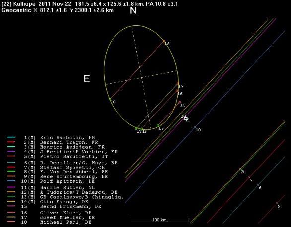 Pozorování zákrytu Kalliope 22. listopadu 2011. Autor: Hvězdárna v Rokycanech.