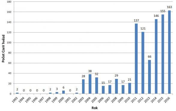Počty proměnných hvězd objevených českými astronomy během posledních 23 let a zapsaných do katalogu CzeV. Autor: SPHE.