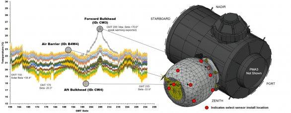 Infografika zobrazující první výstupy ze senzorů v modulu BEAM. Autor: NASA.