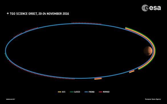 Infografika zobrazující aktivitu jednotlivých přístrojů během testovací fáze. Autor: ESA.