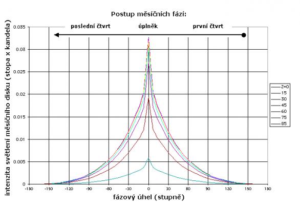 Intenzita světlení měsíčního disku v závislosti na fázi a zenitové vzdálenosti Autor: Kit Courter