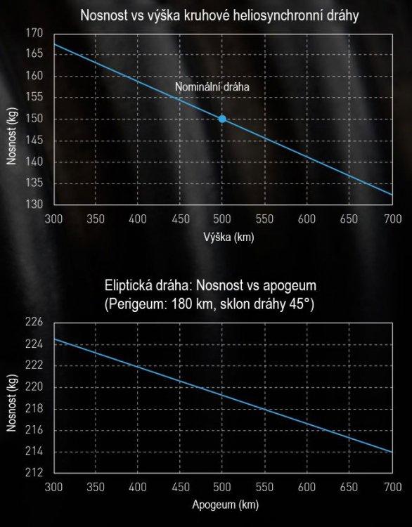 Graf nosnosti rakety Electron na různé dráhy. Autor: Spaceflight101.com