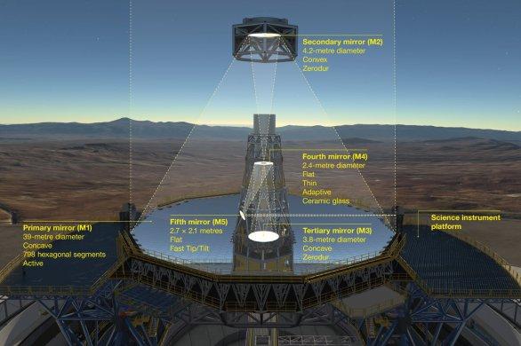 Diagram znázorňuje nový pětizrcadlový optický systém pro dalekohled ESO/ELT (Extremely Large Telescope). Než světlo dopadne na detektor, nejprve se odráží od obřího dutého segmentového primárního zrcadla o průměru 39 m (M1), následně od dvojice téměř 4metrových zrcadel – vypuklého M2 a dutého M3. Poslední dvě zrcadla (M4 a M5) tvoří vestavěný systém adaptivní optiky, který umožňuje v ohniskové rovině získat mimořádně ostré snímky. Autor: ESO