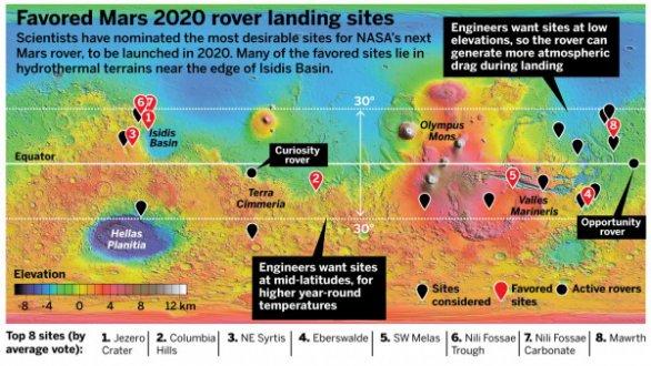 Původních osm plánovaných lokalit pro přistání Mars Roveru 2020. Zmíněna jsou i technická kritéria, jako hustší atmosféra u níže položených oblastí nebo vyšší teplota v oblastech poblíž rovníku Autor: NASA/MOLA Science Team