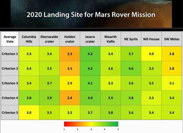 Výběr přistávací oblasti Mars Roveru 2020