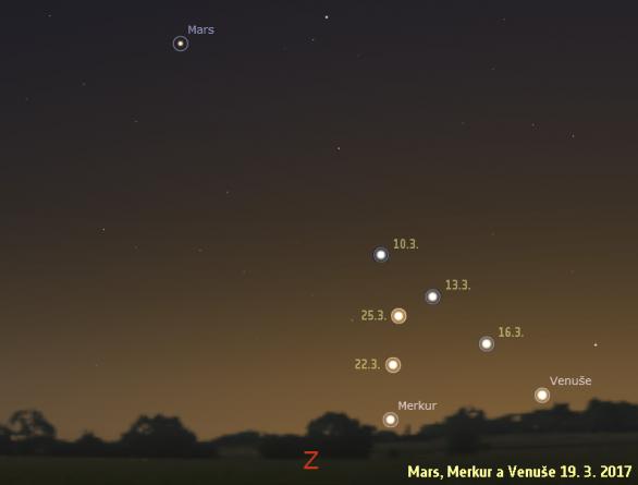 Pozice Marsu, Venuše a Merkuru 19. 3. 2017 a v okolních dnech. Data: Stellarium