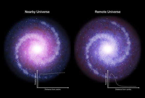 Schéma znázorňuje rotující diskové galaxie v současnosti (vlevo) a v mladém vesmíru (vpravo). Pozorování provedená pomocí dalekohledu ESO/VLT naznačují, že galaxie s takto hmotnými disky s probíhajícím vývojem hvězd byly v mladém vesmíru méně ovlivňovány temnou hmotou (vykreslena červeně), která byla méně koncentrována. Následkem takového rozložení rotovaly vnější části těchto galaxií pomaleji, než srovnatelné partie stejného typu galaxií v současném vesmíru. Jejich rotační křivky mají klesající trend v závislosti na vzdálenosti od středu, místo aby byly ploché. Autor: ESO