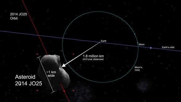 Představa průletu planetky 2014 JO25 kolem Země Autor: NASA