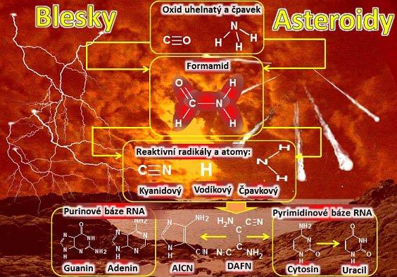 Millerova chemie rané Země podle český vědců. Primitivní látky oxid uhelnatý a čpavek se spojují účinkem rázové vlny či blesku do formamidu. Jeho chemie vrázové vlně či elektrickém bleskovém výboji je spojena sreaktivními částicemi odvozenými od vodíku, kyanovodíku a čpavku. Následně vznikají základní báze genetického kódu RNA světa: Guanin, Adenin, Cytosin a Uracil. Vpozadí je obraz rané Země. Tak nějak to mohlo vypadat. Prachem a těžkými oblaky do ruda zabarvená obloha proťatá blesky a stopami padajících asteroidů. Dusivá jedovatá atmosféra. Mrtvý a slaný oceán. A někde vtomhle pekelném světě, první chemické zárodky živých molekul. Snad za desítky milionů let, život sám. Autor: Martin Ferus - Přednáška Chemie vzniku života aneb O pekle na Zemi