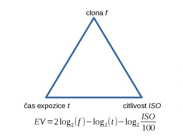 Obr. 4.: Expoziční trojúhelník. Autor: Stanislav Daniš