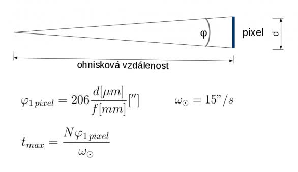 """Obr. 10.: Pixel o velikosti d pokrývá úhel φ1pixel zorného pole objektivu o ohniskové vzdálenosti f. Úhlová rychlost zdánlivého pohybu Slunce po obloze je 15""""/s. Maximální čas, kterým pořídíme snímek, na kterém se obraz Slunce posune o N pixelů je označen tmax. Autor: Stanislav Daniš"""